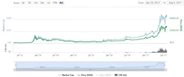 bitcoin-market-chart-price