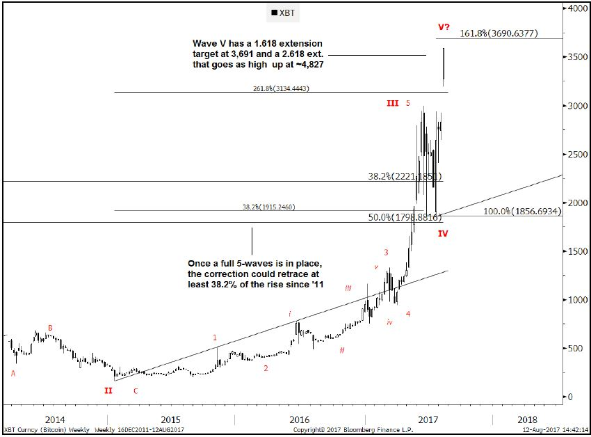 goldman sachs btc price