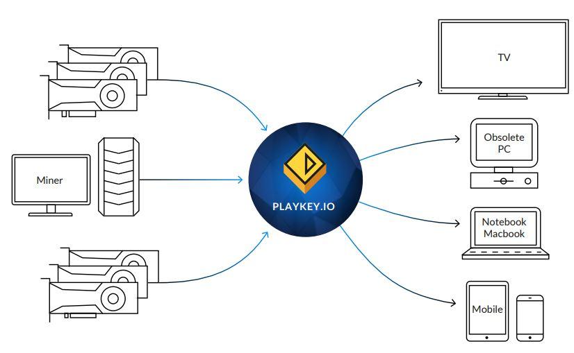 grafico-red-playkey-sistema