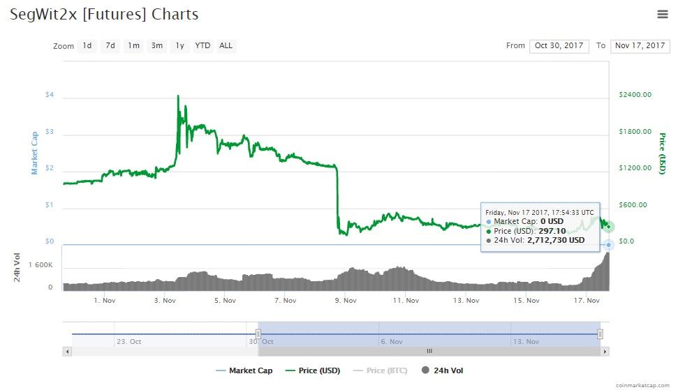 Gráfico de precios de futuros de Segwit2x. Fuente: CoinMarketCap