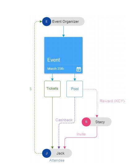 preventa-eventos-criptoactivo-sistema