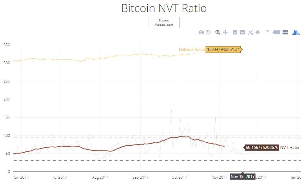 indicador-grafica-precio-valor