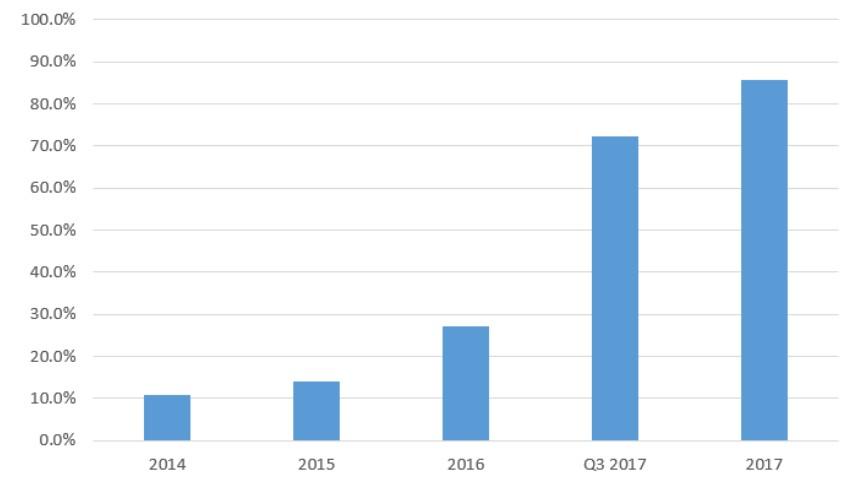 Dinero-Porcentaje-Activos-Totales