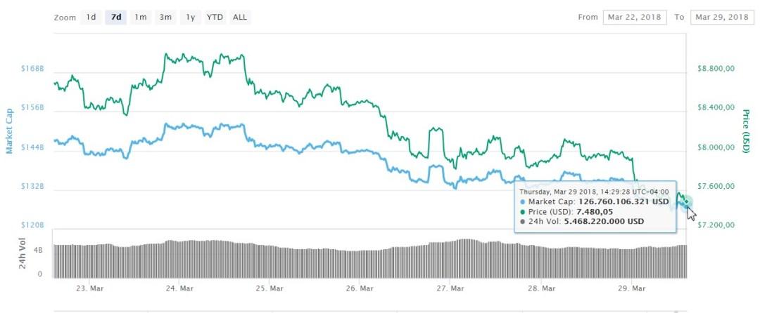 btc-coinmarketcap-precio