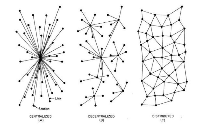 distribuido-descentralizado-centralizado