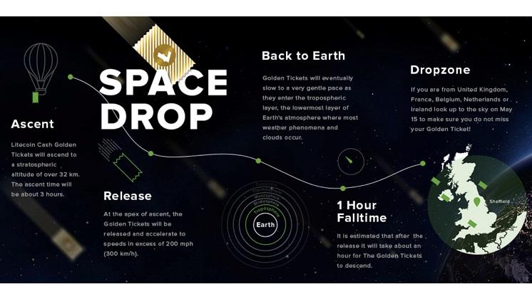 Litecoin Cash anuncia sus planes para la primera entrega espacial mundial de criptomoneda