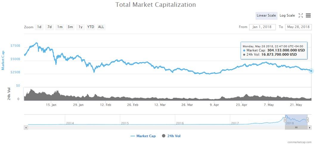 Mercado-Global-Criptomonedas-Mayo