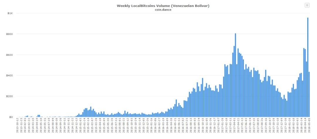 local-bitcoins-venezuela-mercado