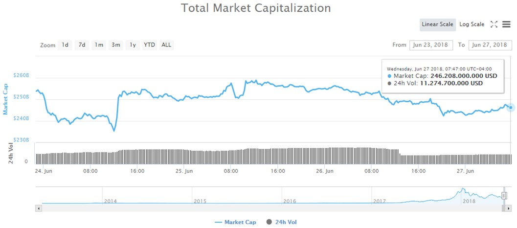 Bitcoin-Inversionistas-Capitalización-Global