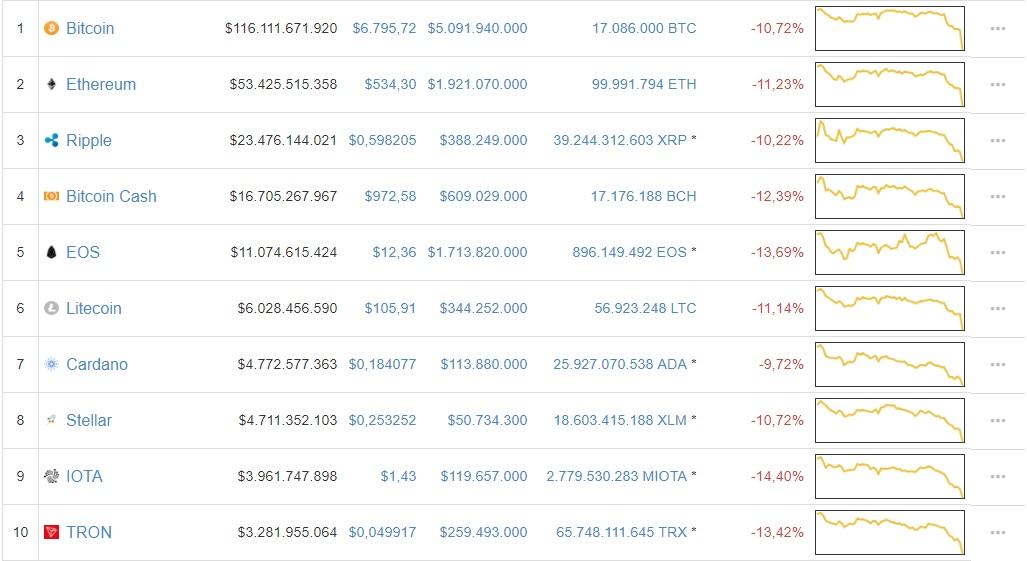 mercado-criptomonedas-bitcoin-altcoins