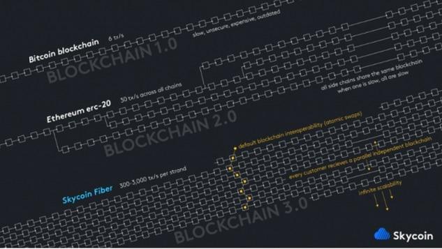 Skycoin, compañía Blockchain descentralizada, irrumpe en el mercado coreano