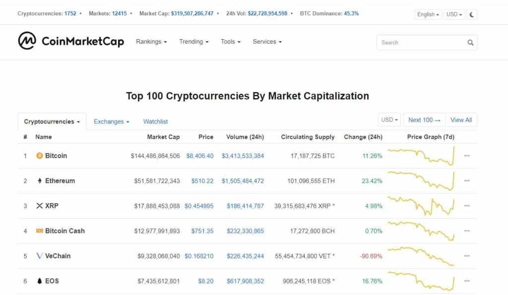 bitcoin-ether-coinmarketcap-mercado