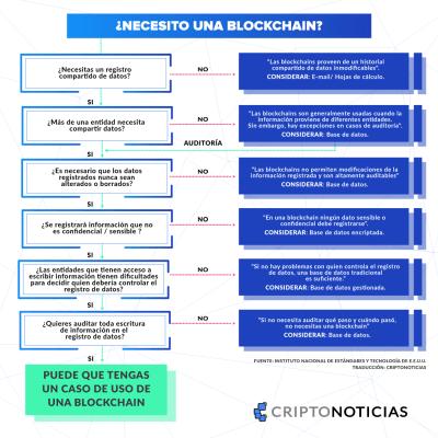 Necesito-Blockchain