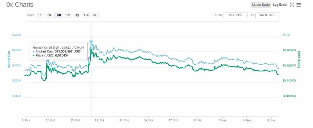0x-criptomonedas-mercado-trading