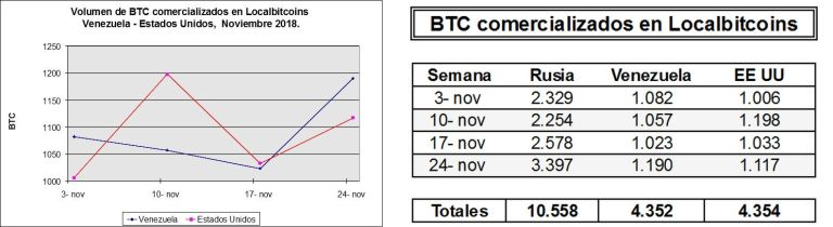 Venezuela sube al segundo puesto en comercio mundial de BTC a través de Localbitcoins Localdef