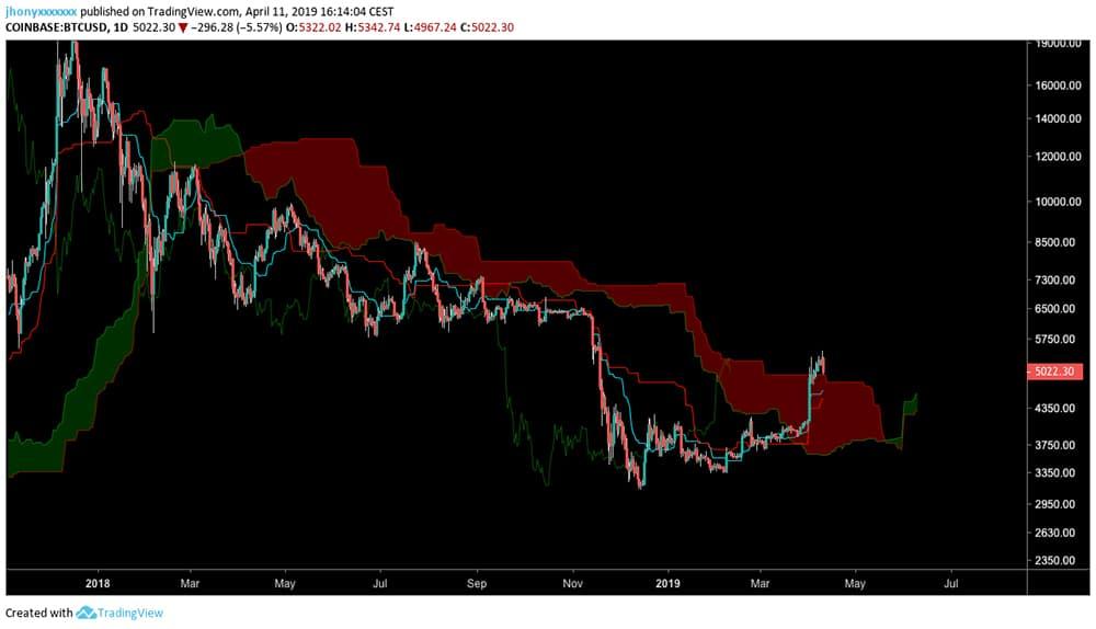 Ichimoku kumo bitcoin precio