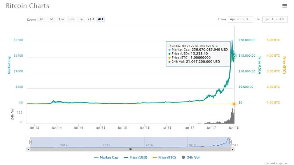 capitalización del bitcoin