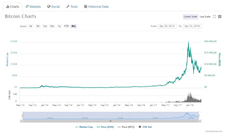 Gráfico de bitcoin en coinmarketcap