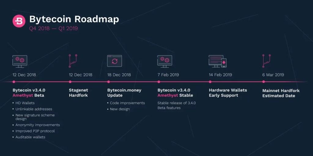 Bytecoin roadmap al hard fork y masBytecoin roadmap al hard fork y mas
