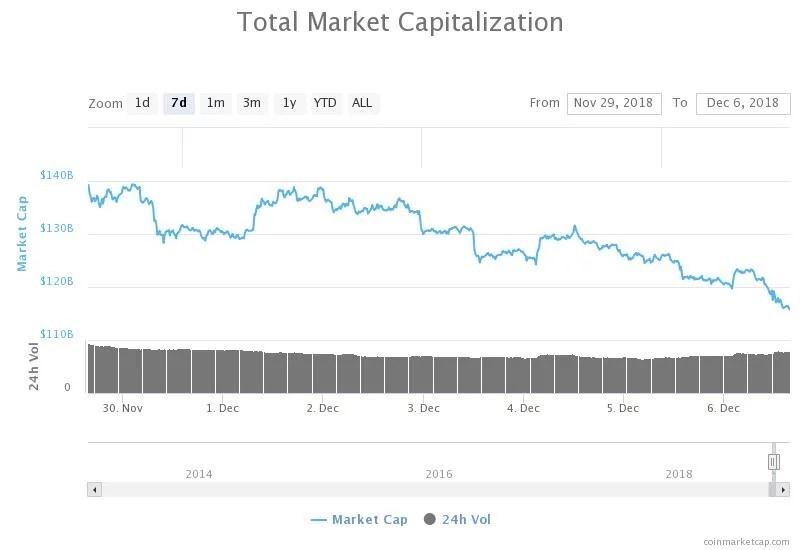 Capitalización del mercado 6/12/18
