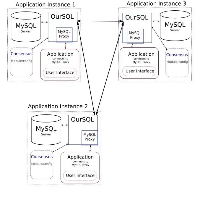 Como funciona OurSQL