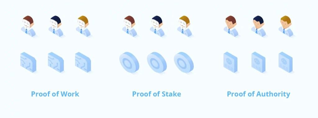 Representación de los tipos de prueba, PoW, PoS y PoA.