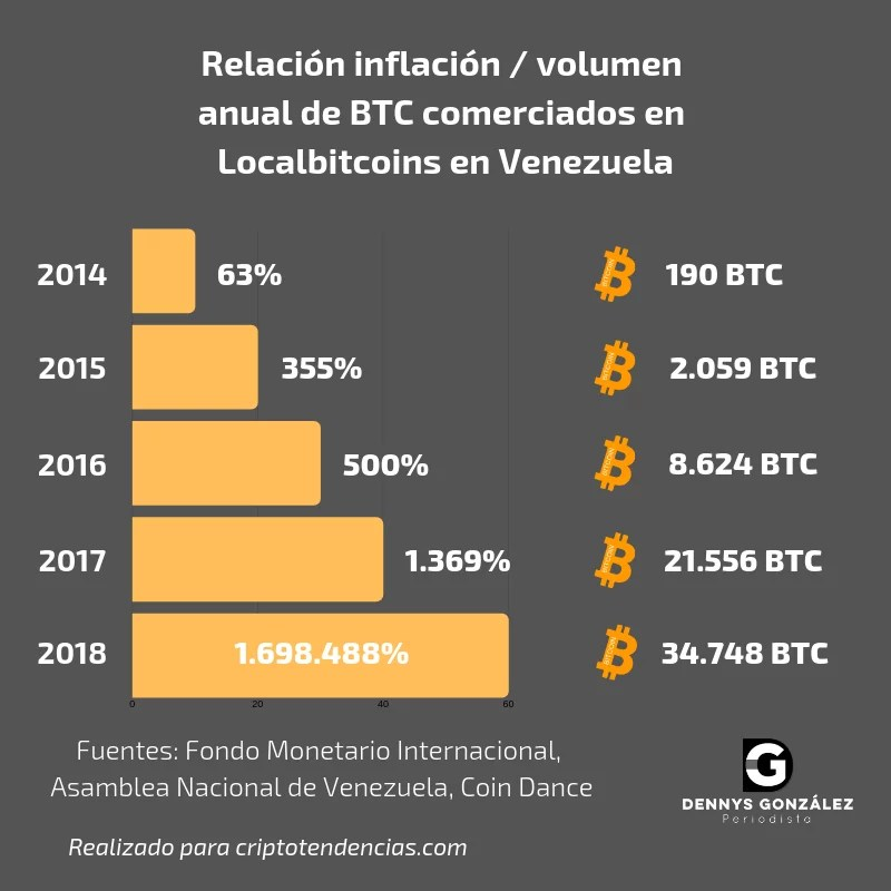 Relación inflación_ volumen de BTC vendidos en Venezuela