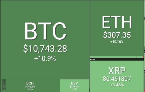 Precio de bitcoin supera los $10000