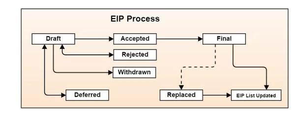 proceso-de-un-eip
