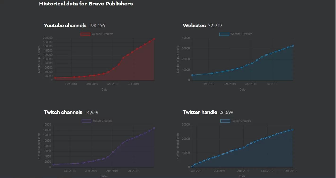 Usuarios de Brave ahora pueden retirar sus tokens BAT