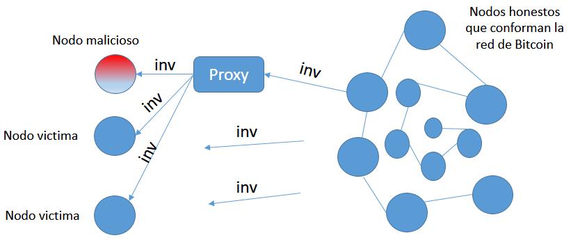 Nodo atacante implementando un proxy