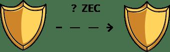 Come Funziona Zcash