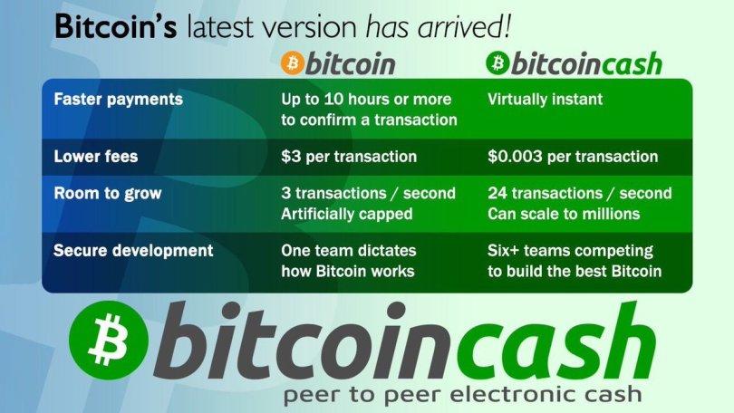 Bitcoin Cash differenze con Bitcoin