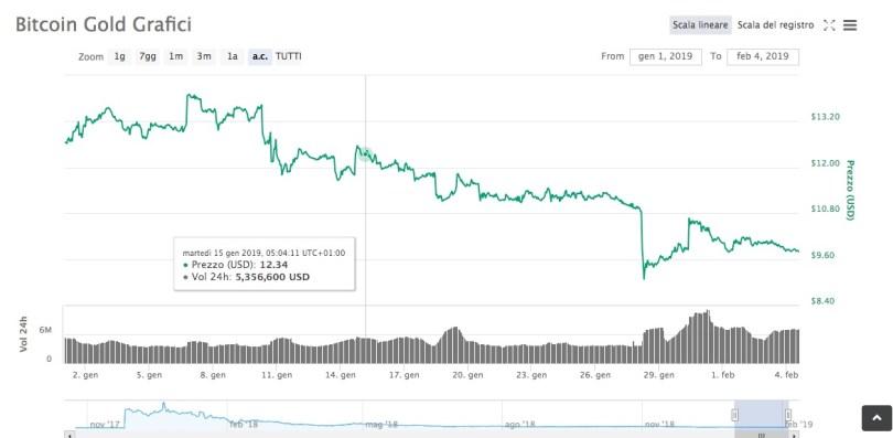Bitcoin Gold Valore Quotazione in Tempo Reale