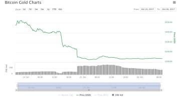 Bitcoin Gold crolla di oltre il 50%. Vale il 40% di Bitcoin Cash