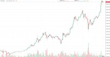Bitcoin Previsioni Analisi Tecnica 17 Ottobre 2017