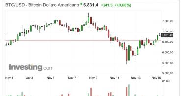 Bitcoin BTC:USD Analisi Tecnica 15 Novembre 2017