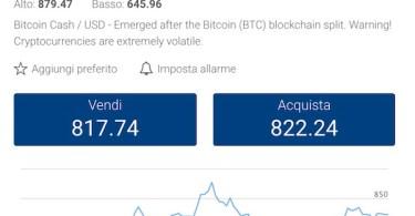 Bitcoin Cash BCH:USD +33% oltre gli 800 dollari Analisi 10 Novembre 2017