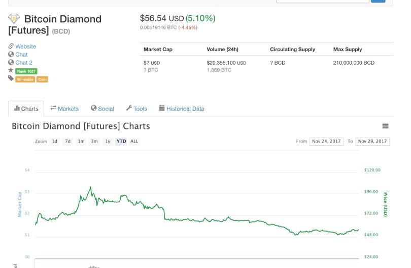 Bitcoin Diamond Prezzo Quotazione