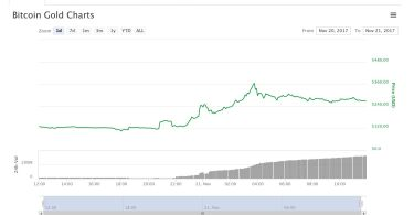 Bitcoin Gold BTG torna alla ribalta +30% supera i 250 dollari USA