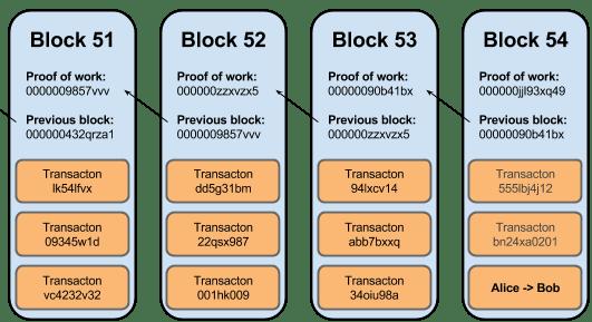 Blockchain Database Come Funziona