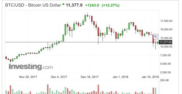 Bitcoin BTC:USD Analisi Tecnica 18 Gennaio 2018