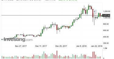 Ethereum ETH:USD Analisi Tecnica 22 Gennaio 2018