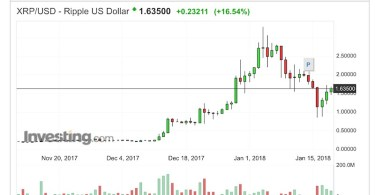 Ripple XRP:USD Analisi Tecnica 19 Gennaio 2018
