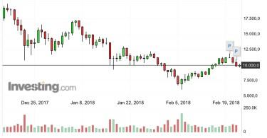 Bitcoin BTC:USD Analisi Tecnica e Fondamentale 23 Febbraio 2018