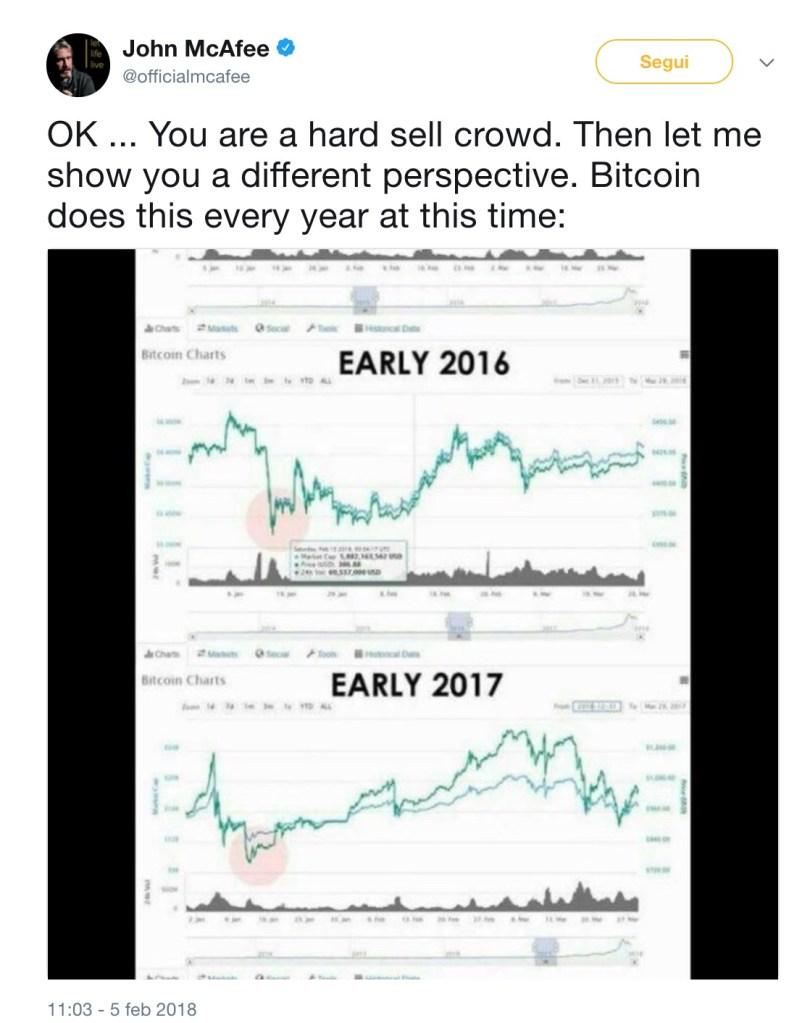 John Mcafee Crollo Bitcoin Inizio Anno