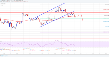 Ethereum Analisi del Prezzo ETH : USD perdita momentum