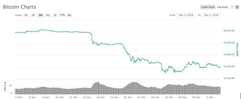 Bitcoin BTC:USD Analisi Tecnica 3 Dicembre 2018