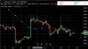 Bitcoin [BTC/USD] a rischio: potrebbe esserci un nuovo crollo del prezzo