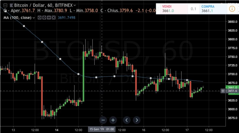 Bitcoin [BTC:USD] a rischio potrebbe esserci un nuovo crollo del prezzo